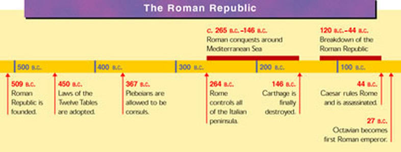timeline rise and fall of roman Anthony everitt's rise of rome is fascinating history and a great read it tells the story of ancient rome, from its founding (circa 750 bce) to the fall of the roman republic (circa 45 bce).
